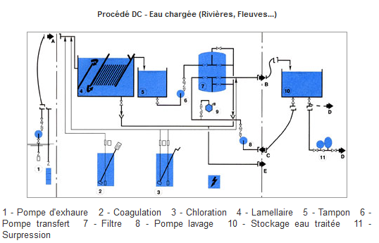 procedes-eaux-chargees-hydranet